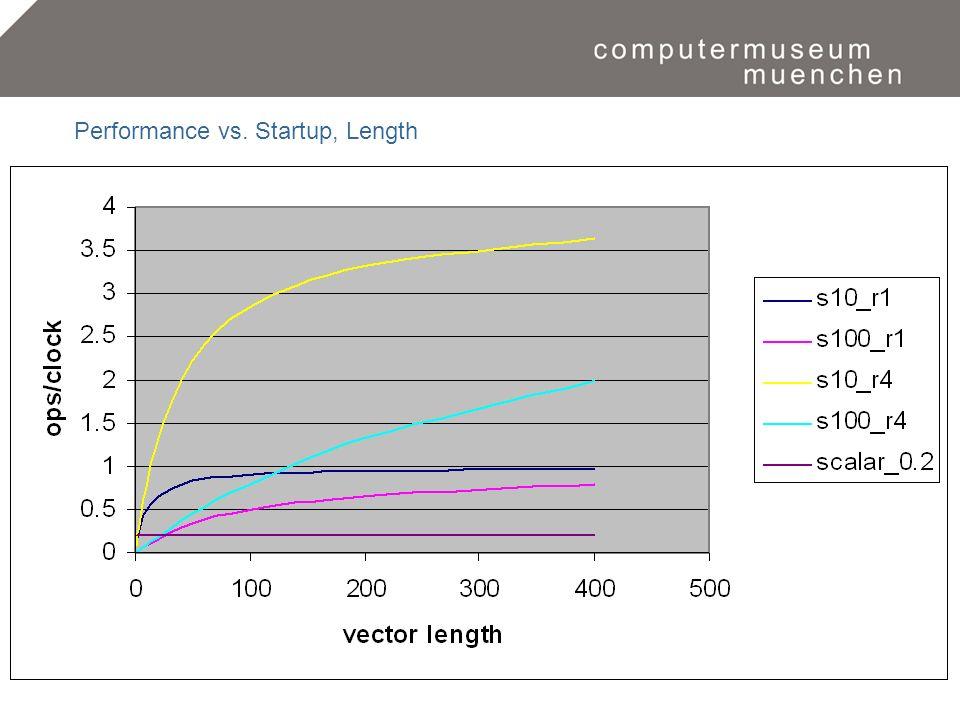 Eine Zeitreise in die Welt der Computer.15 Performance vs. Startup, Length