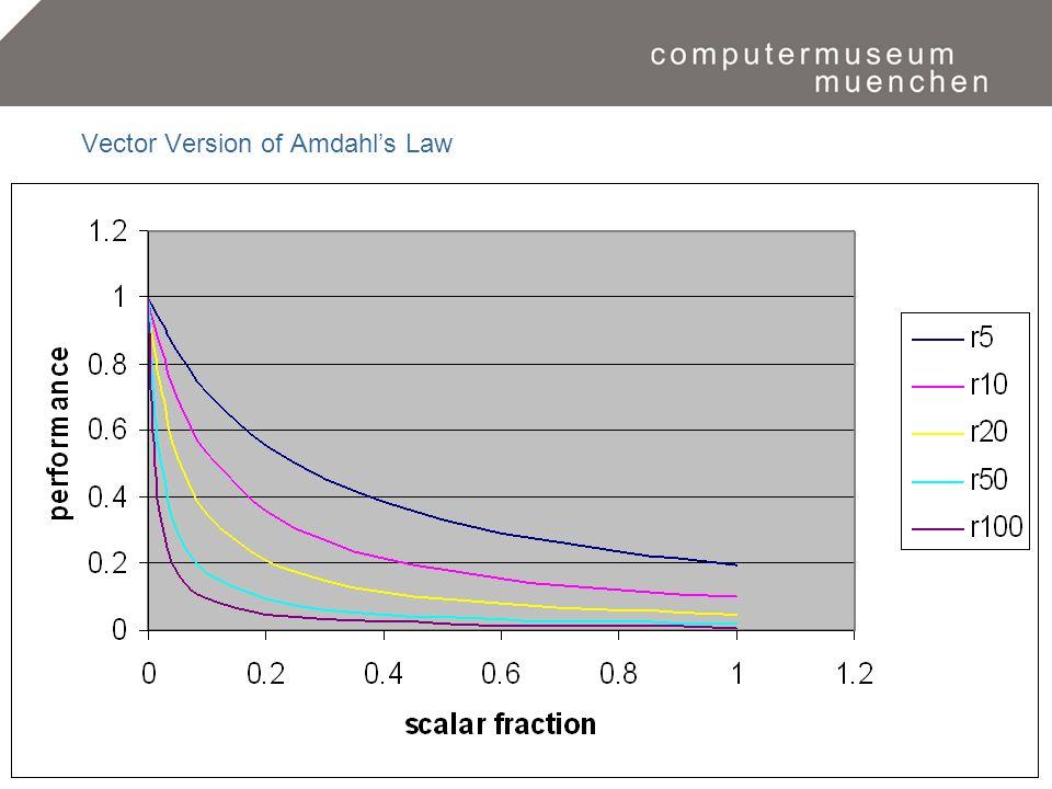 Eine Zeitreise in die Welt der Computer.17 Vector Version of Amdahls Law