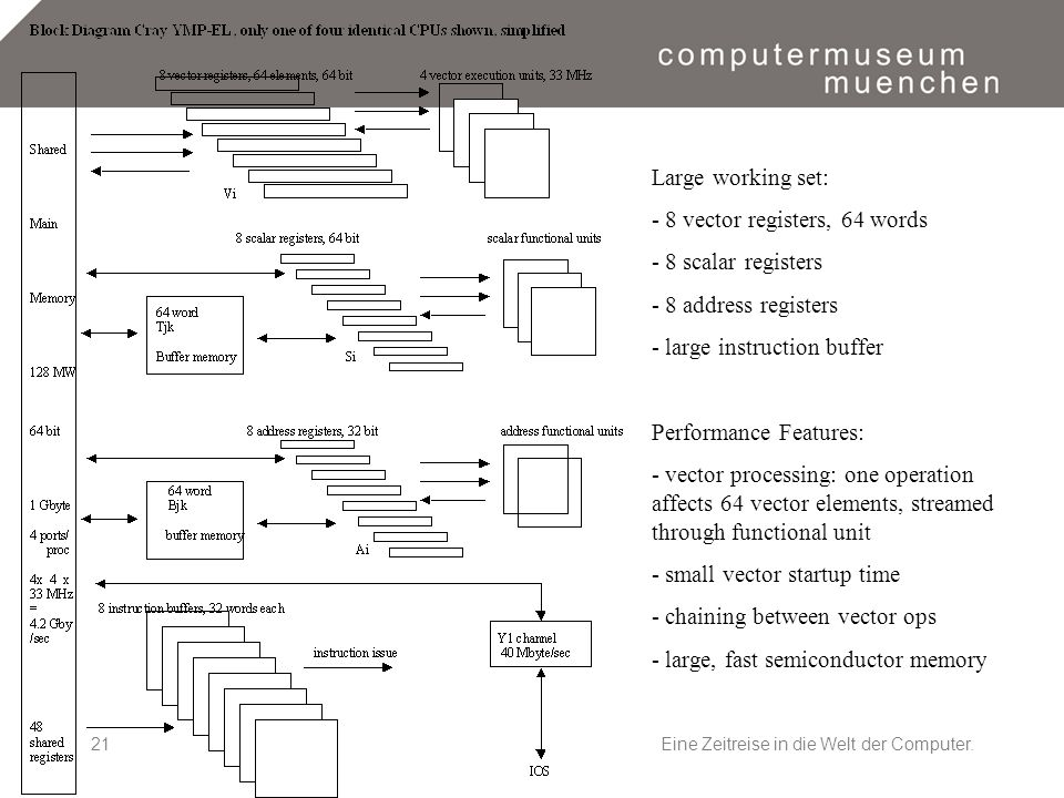 Eine Zeitreise in die Welt der Computer.21 Large working set: - 8 vector registers, 64 words - 8 scalar registers - 8 address registers - large instruction buffer Performance Features: - vector processing: one operation affects 64 vector elements, streamed through functional unit - small vector startup time - chaining between vector ops - large, fast semiconductor memory