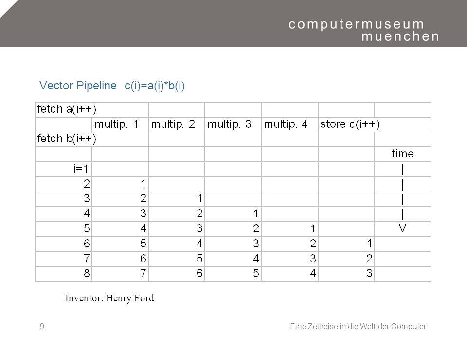 Eine Zeitreise in die Welt der Computer.9 Vector Pipeline c(i)=a(i)*b(i) Inventor: Henry Ford