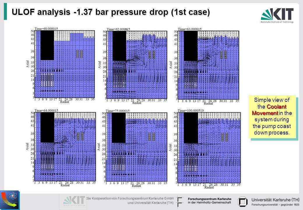 (1) Die Kooperation von Forschungszentrum Karlsruhe GmbH und Universität Karlsruhe (TH) 9 | ULOF analysis -1.37 bar pressure drop (1st case) Simple view of the Coolant Movement in the system during the pump coast down process.