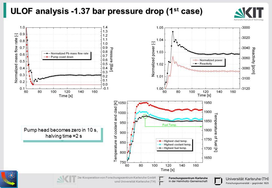 (1) Die Kooperation von Forschungszentrum Karlsruhe GmbH und Universität Karlsruhe (TH) 8 | ULOF analysis -1.37 bar pressure drop (1 st case) Pump head becomes zero in 10 s, halving time =2 s