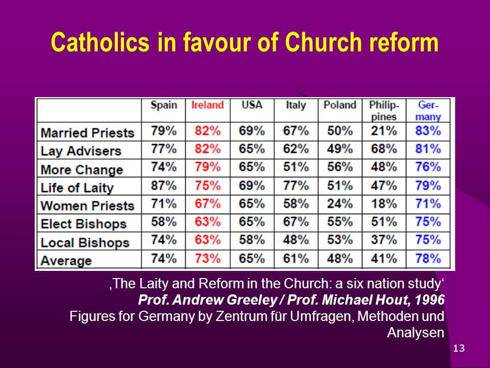 13 Catholics in favour of Church reform The Laity and Reform in the Church: a six nation study Prof. Andrew Greeley / Prof. Michael Hout, 1996 Figures
