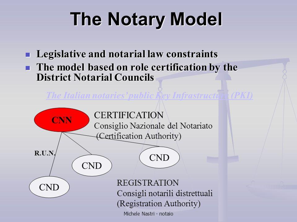 Michele Nastri - notaio The Notary Model Legislative and notarial law constraints Legislative and notarial law constraints The model based on role cer