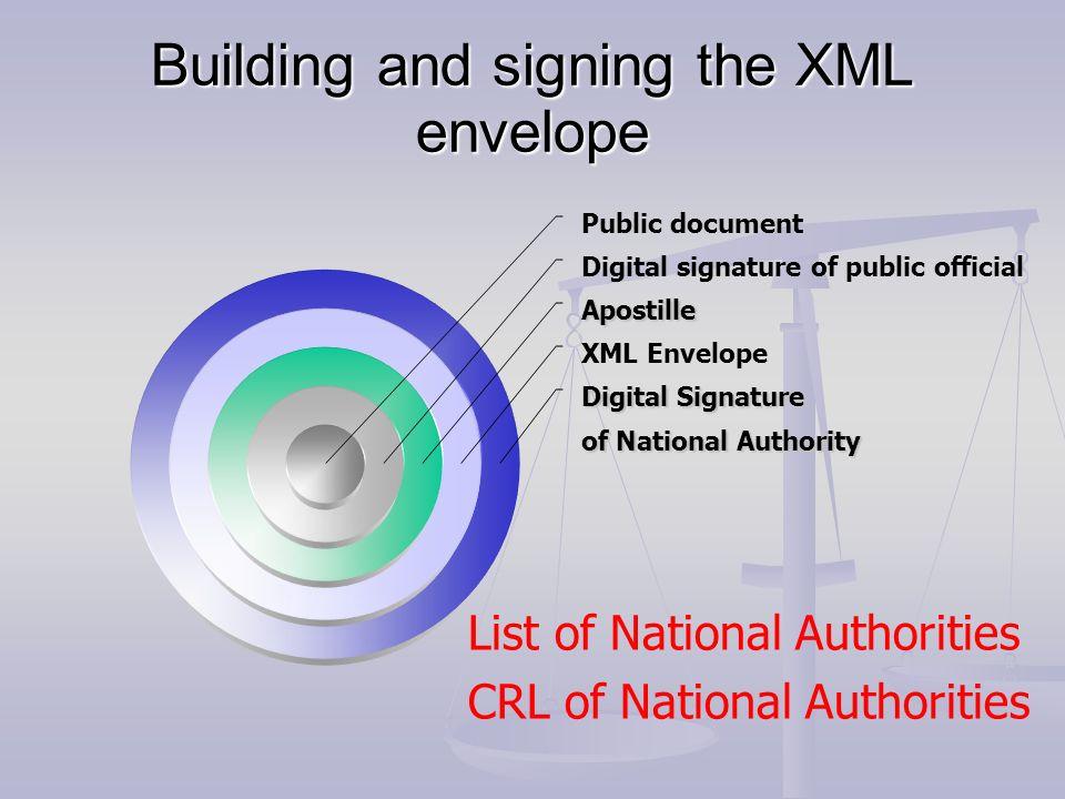 Building and signing the XML envelope Public document Digital signature of public official Apostille XML Envelope Digital Signature of National Author