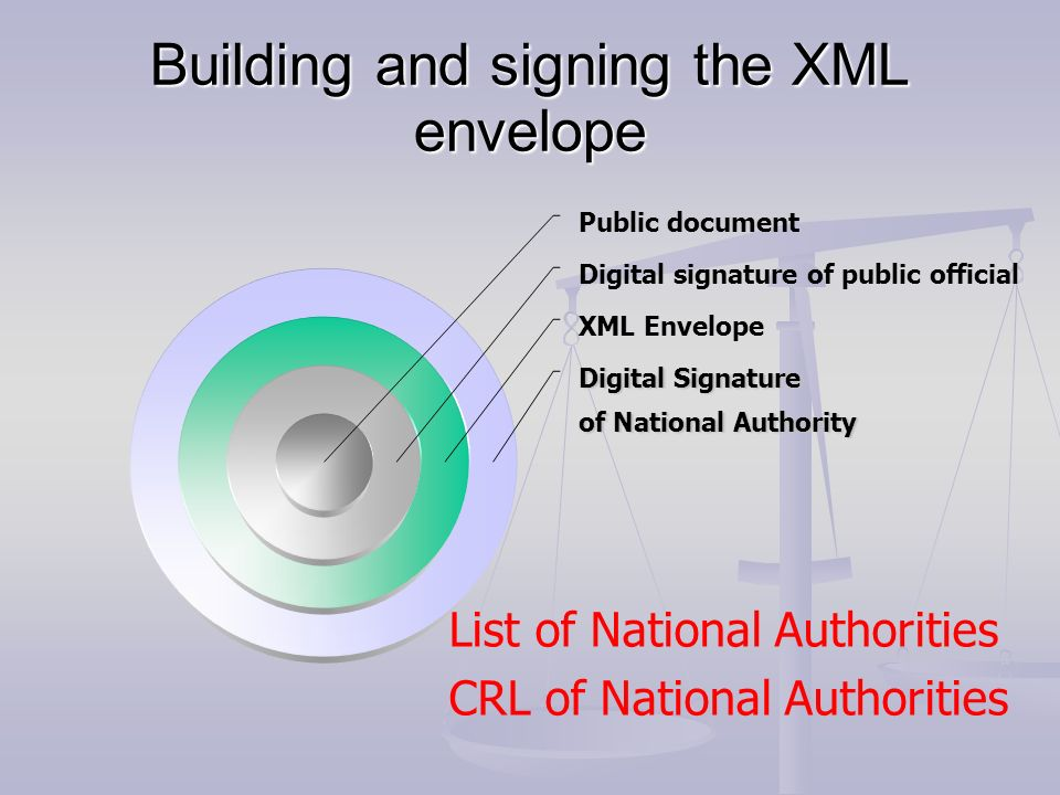 Building and signing the XML envelope Public document Digital signature of public official XML Envelope Digital Signature of National Authority List o