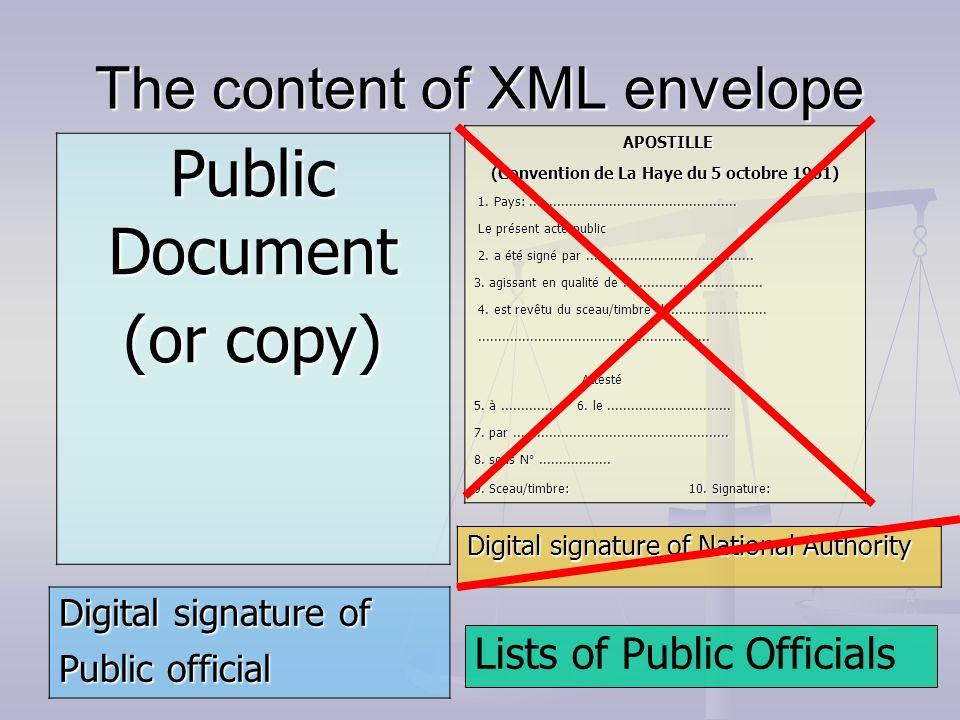 The content of XML envelope APOSTILLE APOSTILLE (Convention de La Haye du 5 octobre 1961) 1. Pays:....................................................