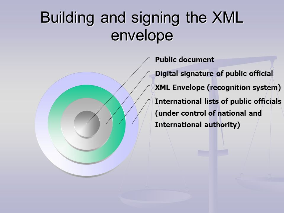 Building and signing the XML envelope Public document Digital signature of public official XML Envelope (recognition system) International lists of pu