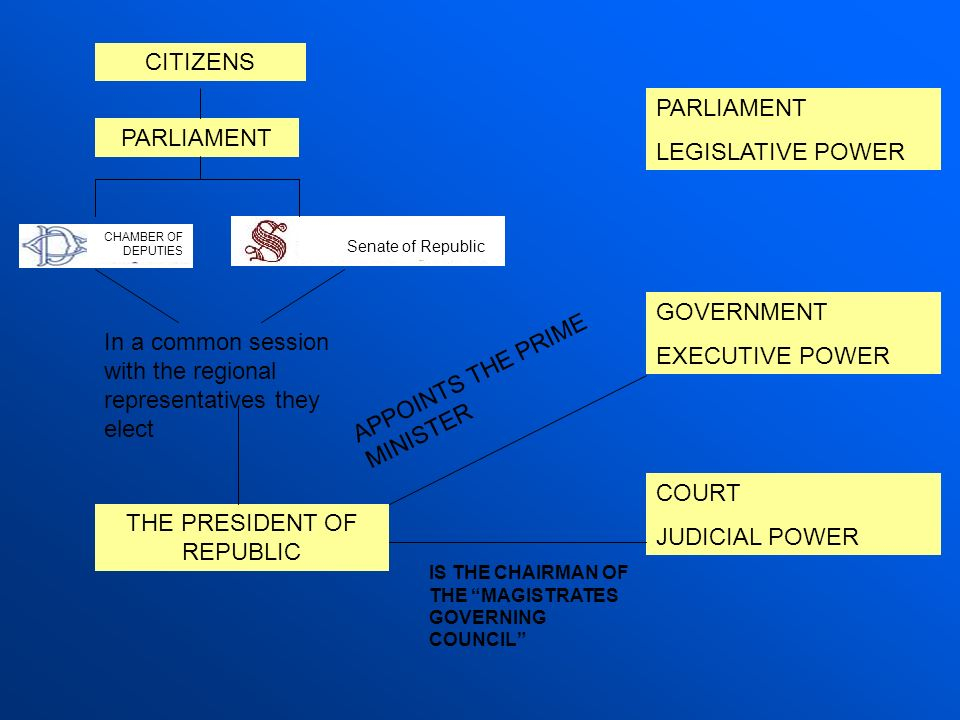 CITIZENS PARLIAMENT THE PRESIDENT OF REPUBLIC PARLIAMENT LEGISLATIVE POWER GOVERNMENT EXECUTIVE POWER COURT JUDICIAL POWER In a common session with th