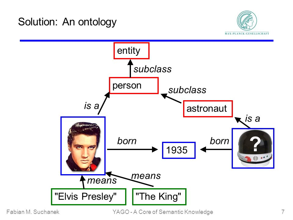 Fabian M. SuchanekYAGO - A Core of Semantic Knowledge 7 Solution: An ontology born 1935 .