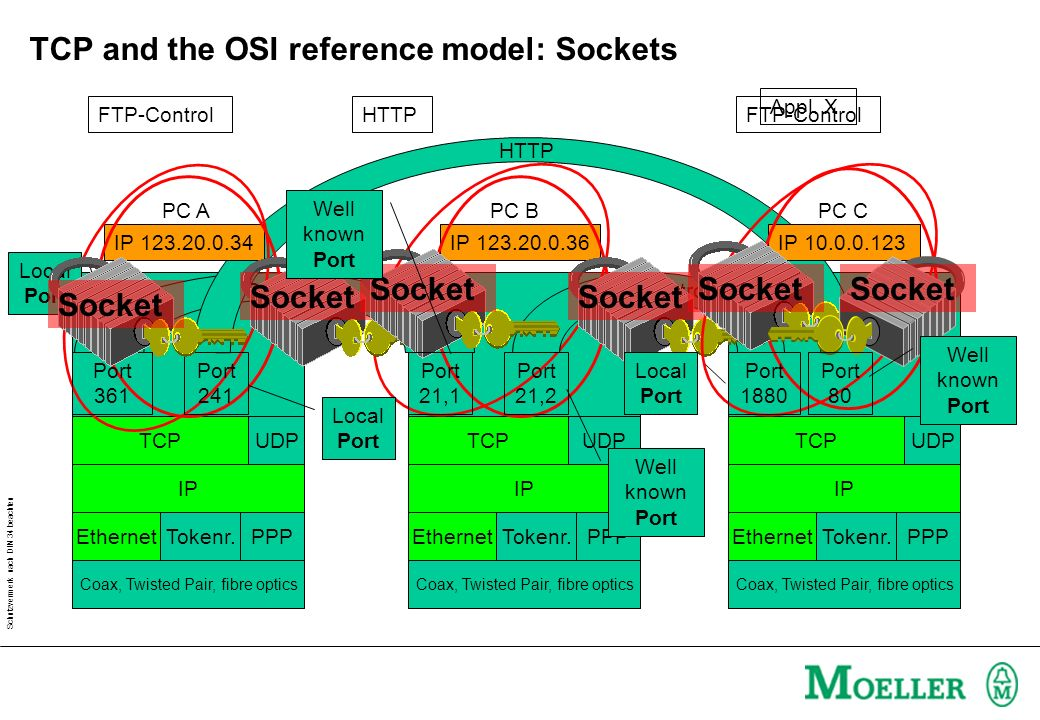 Schutzvermerk nach DIN 34 beachten TCP and the OSI reference model: Sockets HTTP Appl. X TCP Coax, Twisted Pair, fibre optics UDP Tokenr.PPPEthernet I