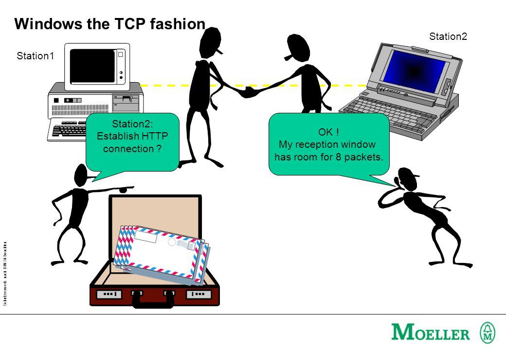 Schutzvermerk nach DIN 34 beachten Windows the TCP fashion Station1 Station2 Station2: Establish HTTP connection .