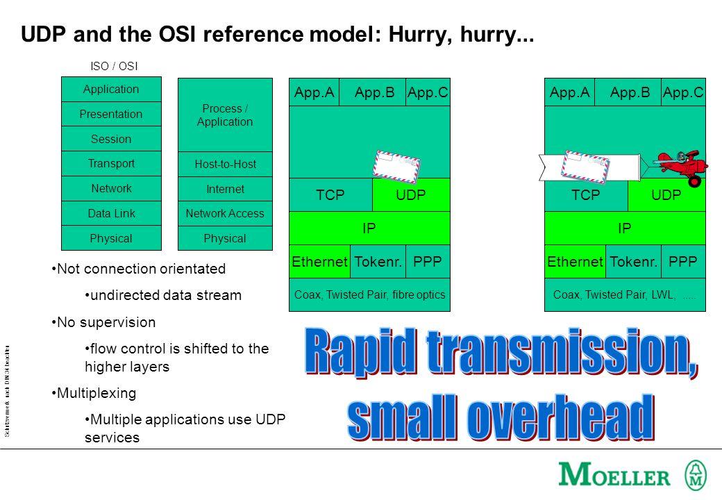 Schutzvermerk nach DIN 34 beachten UDP and the OSI reference model: Hurry, hurry...