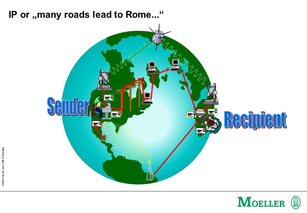 Schutzvermerk nach DIN 34 beachten IP or many roads lead to Rome...