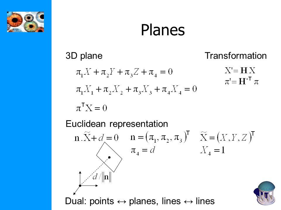Planes Dual: points planes, lines lines 3D plane Euclidean representation Transformation
