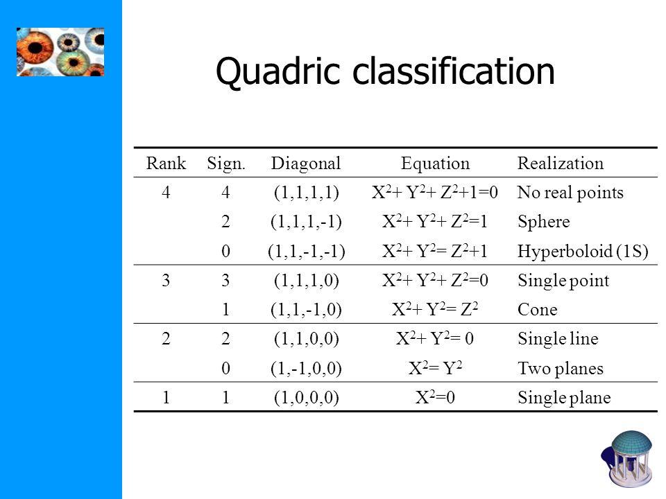 Quadric classification RankSign.DiagonalEquationRealization 44(1,1,1,1)X 2 + Y 2 + Z 2 +1=0No real points 2(1,1,1,-1)X 2 + Y 2 + Z 2 =1Sphere 0(1,1,-1,-1)X 2 + Y 2 = Z 2 +1Hyperboloid (1S) 33(1,1,1,0)X 2 + Y 2 + Z 2 =0Single point 1(1,1,-1,0)X 2 + Y 2 = Z 2 Cone 22(1,1,0,0)X 2 + Y 2 = 0Single line 0(1,-1,0,0)X 2 = Y 2 Two planes 11(1,0,0,0)X 2 =0Single plane
