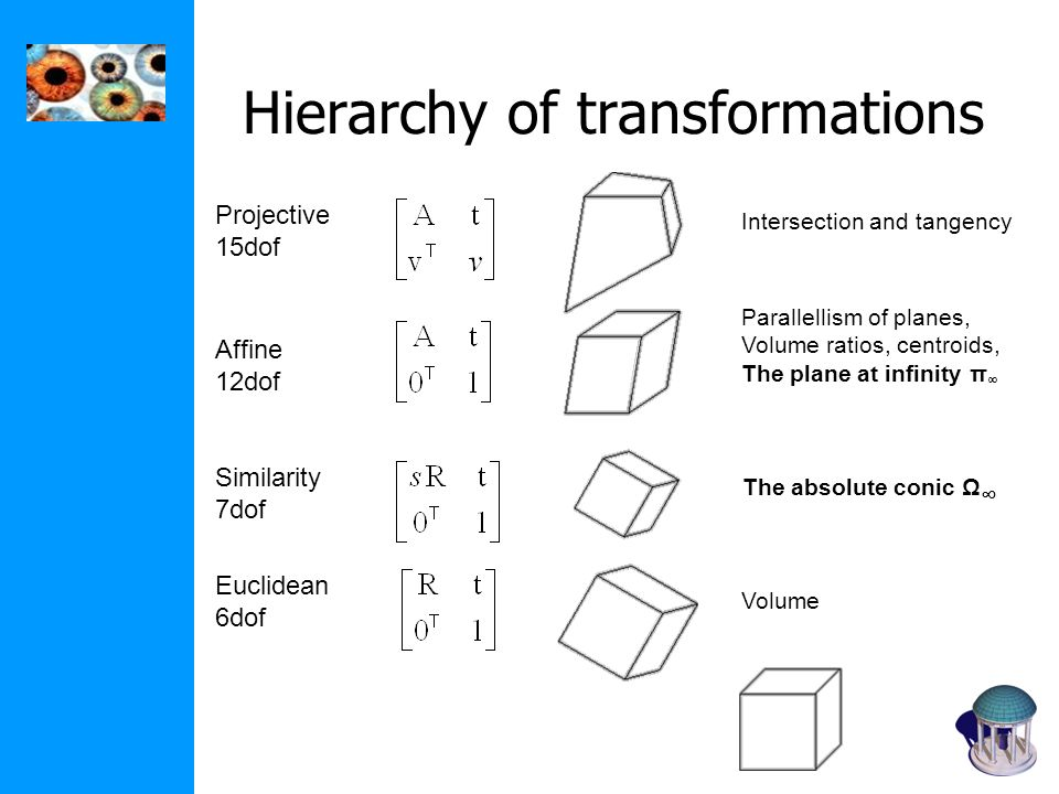 Hierarchy of transformations Projective 15dof Affine 12dof Similarity 7dof Euclidean 6dof Intersection and tangency Parallellism of planes, Volume rat
