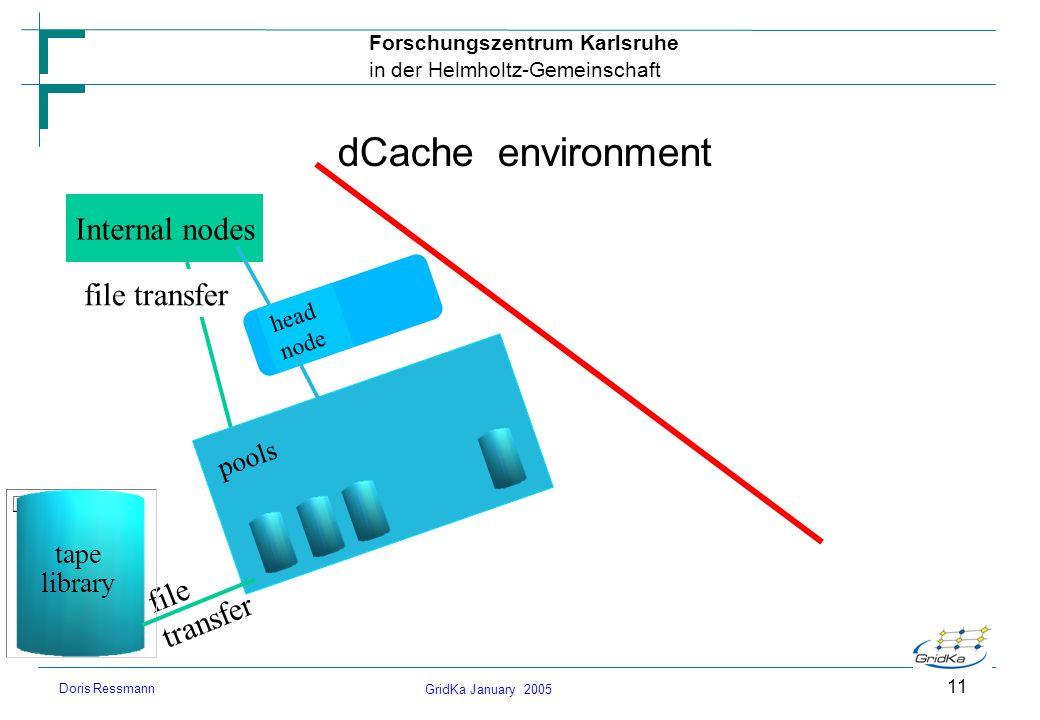 GridKa January 2005 Forschungszentrum Karlsruhe in der Helmholtz-Gemeinschaft Doris Ressmann 11 dCache environment Internal nodes file transfer head n