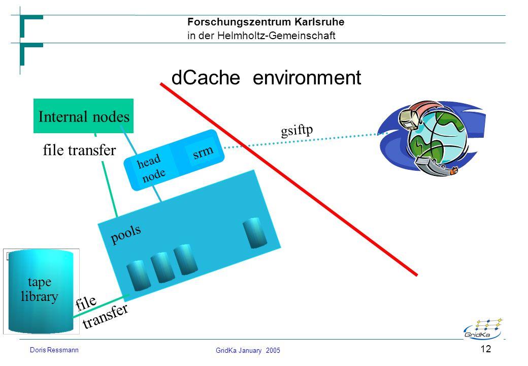 GridKa January 2005 Forschungszentrum Karlsruhe in der Helmholtz-Gemeinschaft Doris Ressmann 12 dCache environment Internal nodes file transfer head n