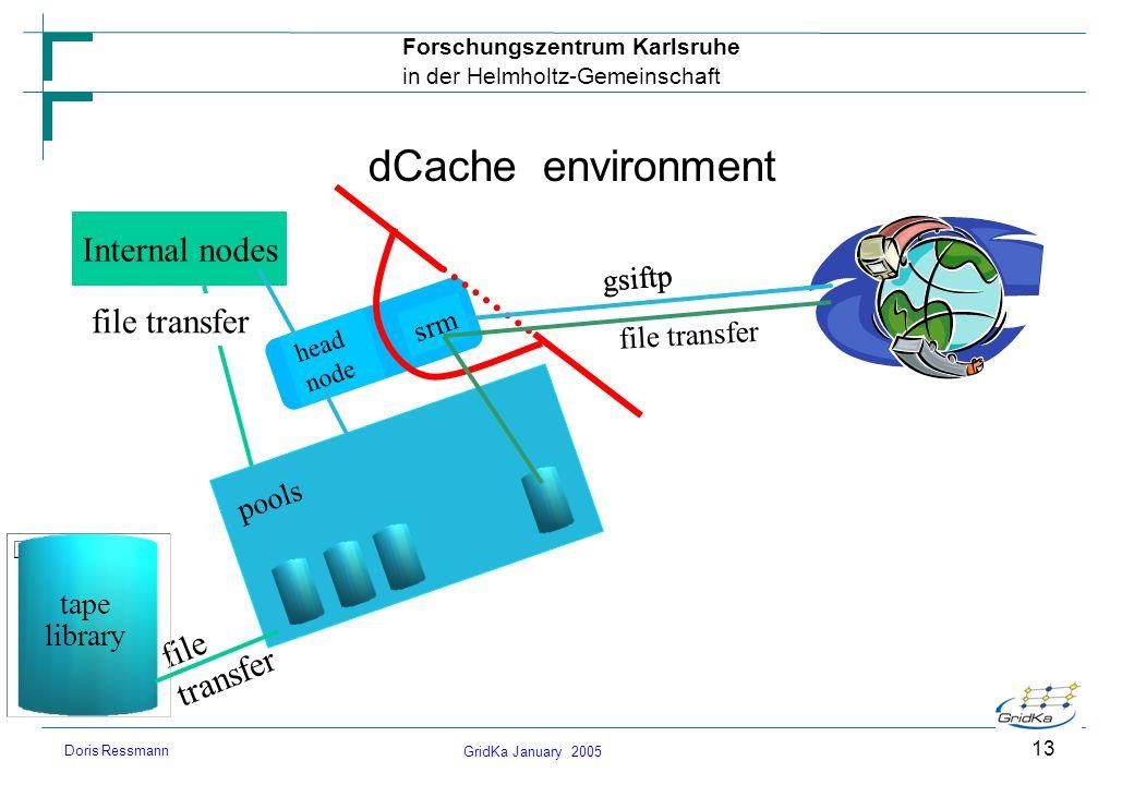 GridKa January 2005 Forschungszentrum Karlsruhe in der Helmholtz-Gemeinschaft Doris Ressmann 13 dCache environment Internal nodes file transfer head n
