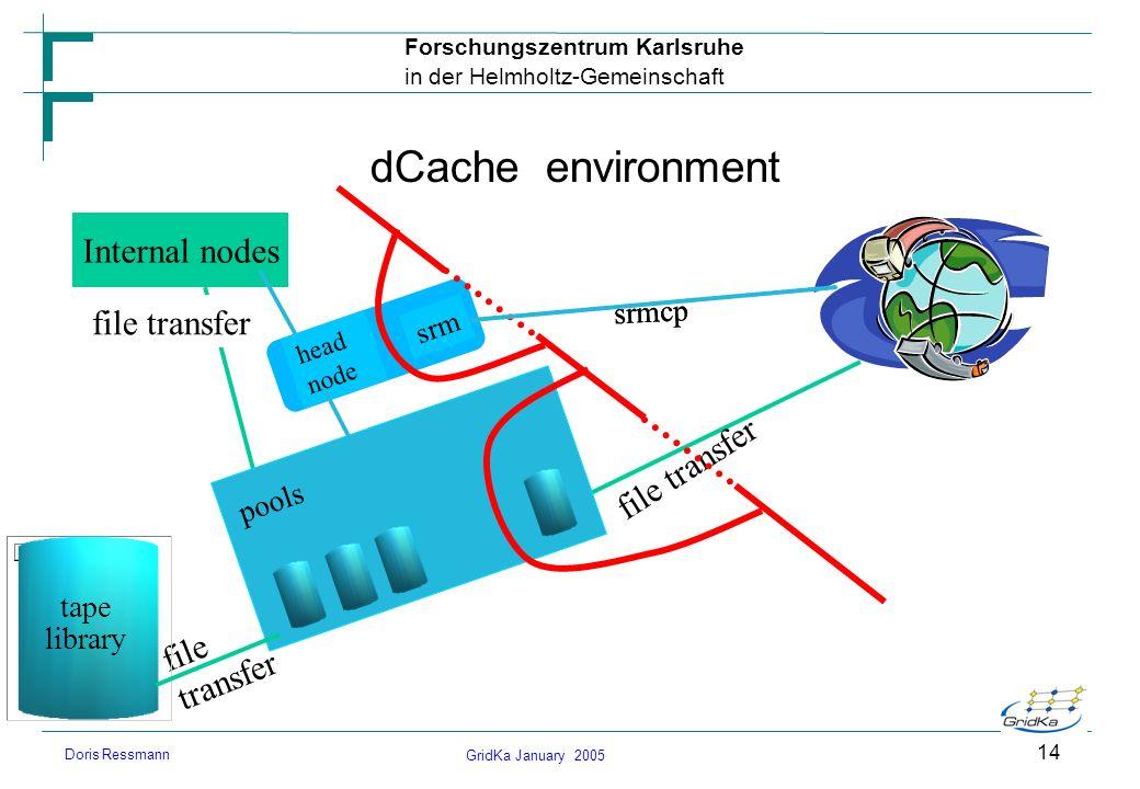GridKa January 2005 Forschungszentrum Karlsruhe in der Helmholtz-Gemeinschaft Doris Ressmann 14 dCache environment Internal nodes file transfer head n
