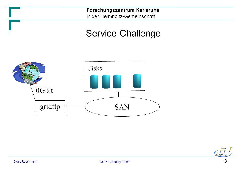 GridKa January 2005 Forschungszentrum Karlsruhe in der Helmholtz-Gemeinschaft Doris Ressmann 3 Service Challenge disks SAN gridftp 10Gbit