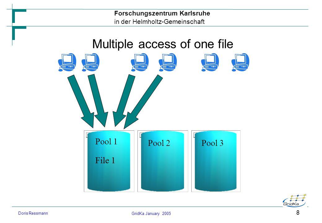 GridKa January 2005 Forschungszentrum Karlsruhe in der Helmholtz-Gemeinschaft Doris Ressmann 8 Multiple access of one file Pool 1 Pool 2Pool 3 File 1
