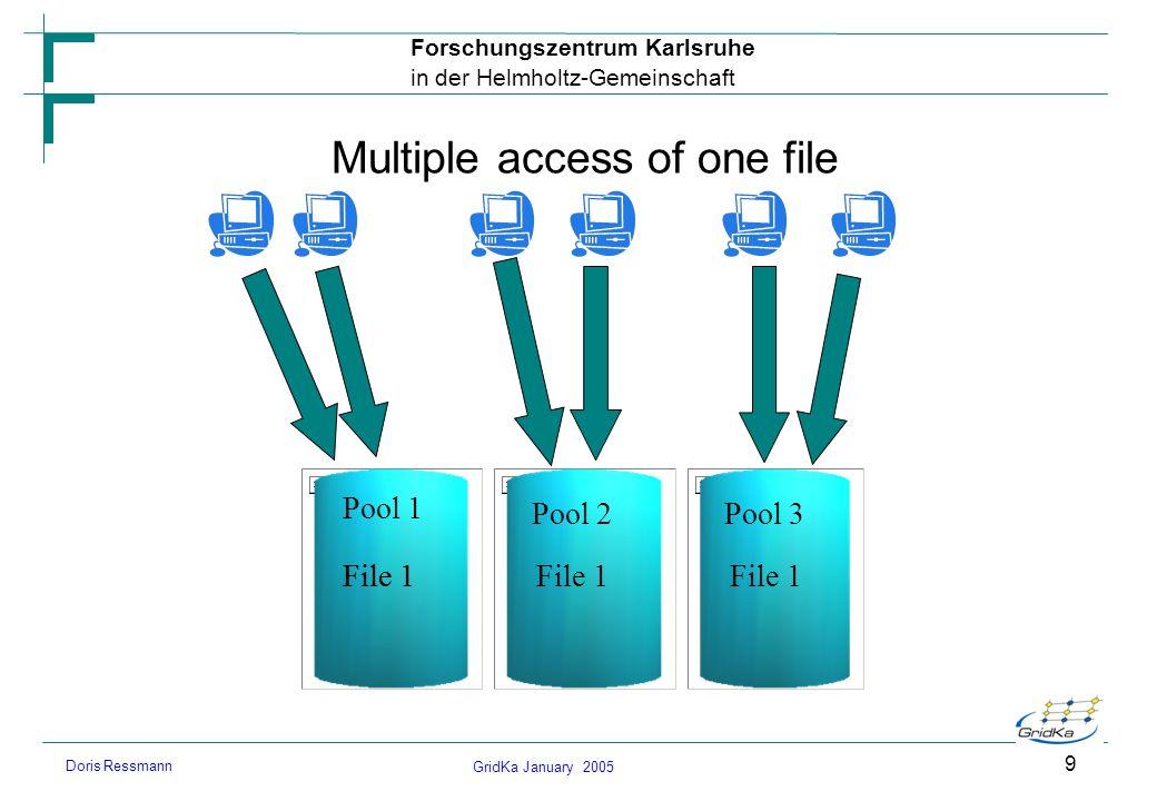 GridKa January 2005 Forschungszentrum Karlsruhe in der Helmholtz-Gemeinschaft Doris Ressmann 9 Multiple access of one file Pool 1 Pool 2Pool 3 File 1