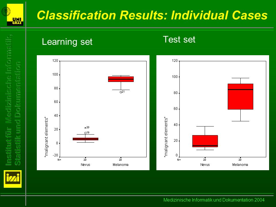 Medizinische Informatik und Dokumentation 2004 Classification Results: Individual Cases Test set Learning set