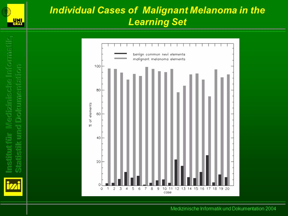 Medizinische Informatik und Dokumentation 2004 Individual Cases of Malignant Melanoma in the Learning Set