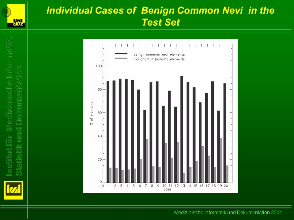 Medizinische Informatik und Dokumentation 2004 Individual Cases of Benign Common Nevi in the Test Set