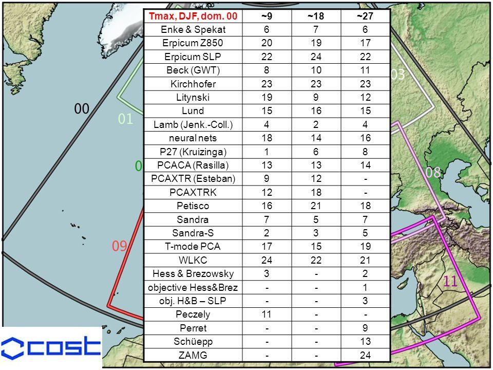 Tmax, DJF, dom. 00~9~18~27 Enke & Spekat676 Erpicum Z850201917 Erpicum SLP222422 Beck (GWT)81011 Kirchhofer23 Litynski19912 Lund151615 Lamb (Jenk.-Col