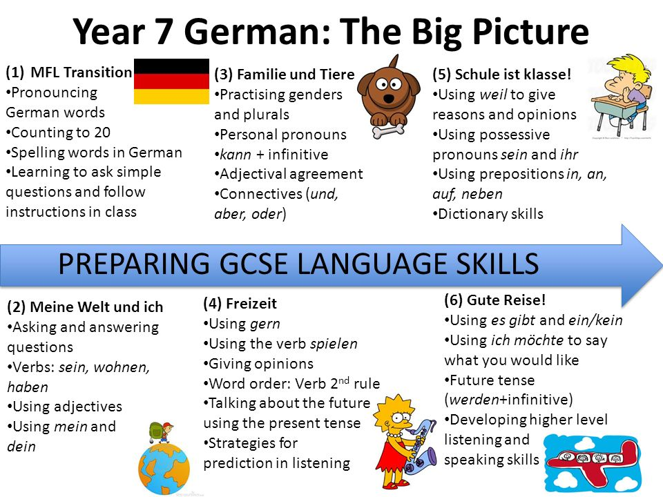 Year 7 German: The Big Picture (1)MFL Transition Pronouncing German words Counting to 20 Spelling words in German Learning to ask simple questions and follow instructions in class (2) Meine Welt und ich Asking and answering questions Verbs: sein, wohnen, haben Using adjectives Using mein and dein (3) Familie und Tiere Practising genders and plurals Personal pronouns kann + infinitive Adjectival agreement Connectives (und, aber, oder) (4) Freizeit Using gern Using the verb spielen Giving opinions Word order: Verb 2 nd rule Talking about the future using the present tense Strategies for prediction in listening PREPARING GCSE LANGUAGE SKILLS (5) Schule ist klasse.