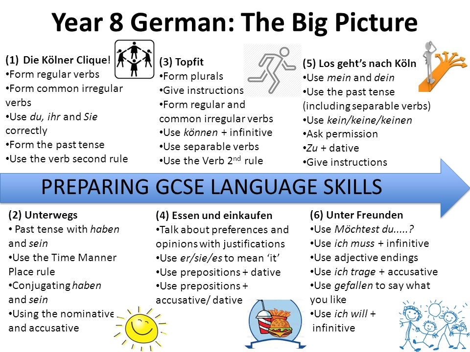 Year 8 German: The Big Picture (1)Die Kölner Clique! Form regular verbs Form common irregular verbs Use du, ihr and Sie correctly Form the past tense