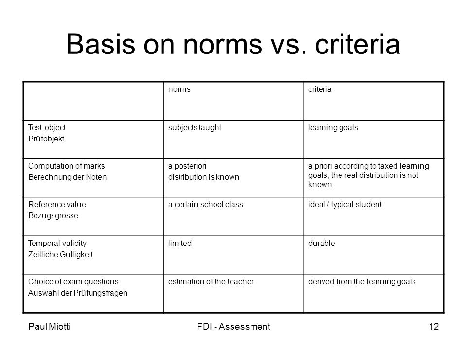 Paul MiottiFDI - Assessment12 Basis on norms vs.