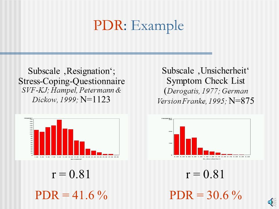PDR: Example Subscale Resignation; Stress-Coping-Questionnaire SVF-KJ; Hampel, Petermann & Dickow, 1999; N=1123 Subscale Unsicherheit Symptom Check List ( Derogatis, 1977; German Version Franke, 1995; N=875 r = 0.81 PDR = 41.6 %PDR = 30.6 % r = 0.81