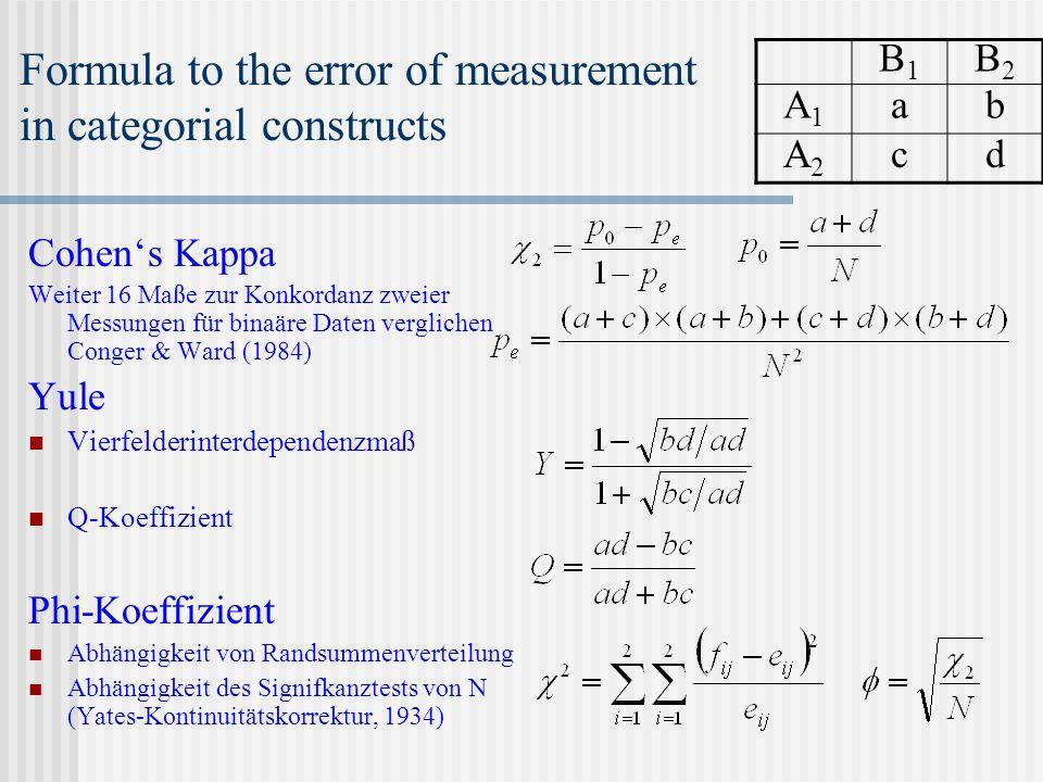 Formula to the error of measurement in categorial constructs Cohens Kappa Weiter 16 Maße zur Konkordanz zweier Messungen für binaäre Daten verglichen Conger & Ward (1984) Yule Vierfelderinterdependenzmaß Q-Koeffizient Phi-Koeffizient Abhängigkeit von Randsummenverteilung Abhängigkeit des Signifkanztests von N (Yates-Kontinuitätskorrektur, 1934) B1B1 B2B2 A1A1 ab A2A2 cd