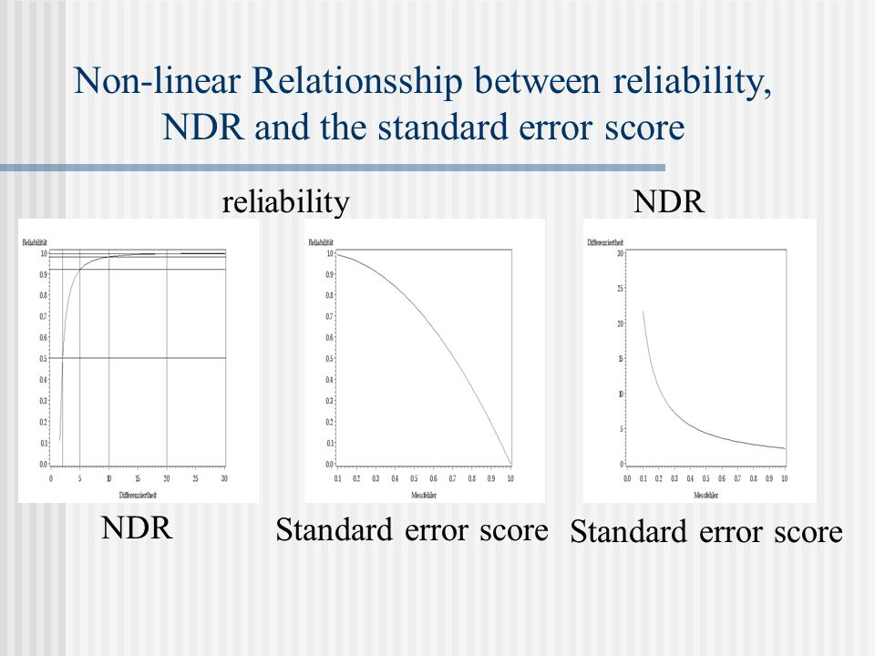 Non-linear Relationsship between reliability, NDR and the standard error score 1 reliability NDR Standard error score NDR Standard error score
