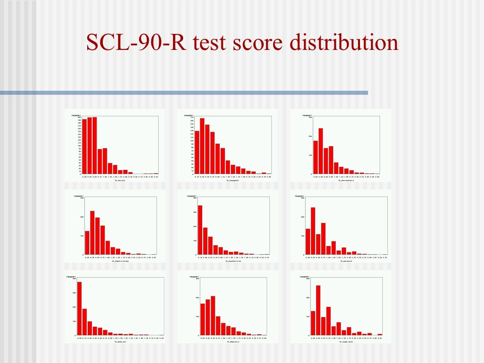 SCL-90-R test score distribution