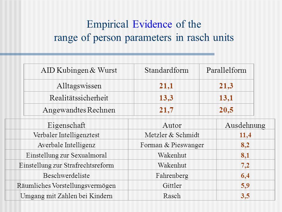 Empirical Evidence of the range of person parameters in rasch units AID Kubingen & WurstStandardformParallelform Alltagswissen21,121,3 Realitätssicherheit13,313,1 Angewandtes Rechnen21,720,5 EigenschaftAutorAusdehnung Verbaler IntelligenztestMetzler & Schmidt11,4 Averbale IntelligenzForman & Pieswanger8,2 Einstellung zur SexualmoralWakenhut8,1 Einstellung zur StrafrechtsreformWakenhut7,2 BeschwerdelisteFahrenberg6,4 Räumliches VorstellungsvermögenGittler5,9 Umgang mit Zahlen bei KindernRasch3,5