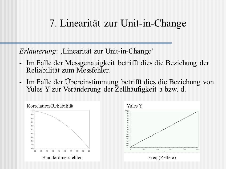 7. Linearität zur Unit-in-Change Erläuterung: Linearität zur Unit-in-Change -Im Falle der Messgenauigkeit betrifft dies die Beziehung der Reliabilität