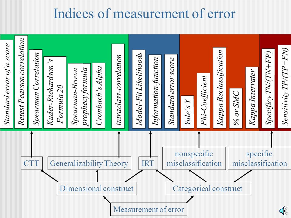 Indices of measurement of error Spearman Correlation % or SMC Phi-Coefficient Retest Pearson correlation Yules Y Cronbachs Alpha Kuder-Richardsons For