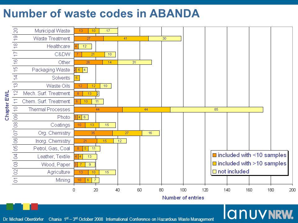 Dr. Michael Oberdörfer Chania 1 st – 3 rd October 2008 International Conference on Hazardous Waste Management Number of waste codes in ABANDA