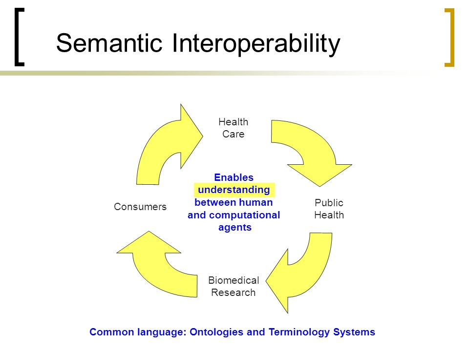 Semantic Interoperability Health Care Public Health Biomedical Research Consumers Enables understanding between human and computational agents Common language: Ontologies and Terminology Systems