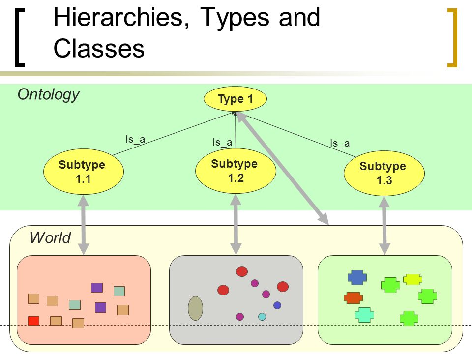 Ontology World Is_a Type 1 Subtype 1.2 Subtype 1.1 Subtype 1.3