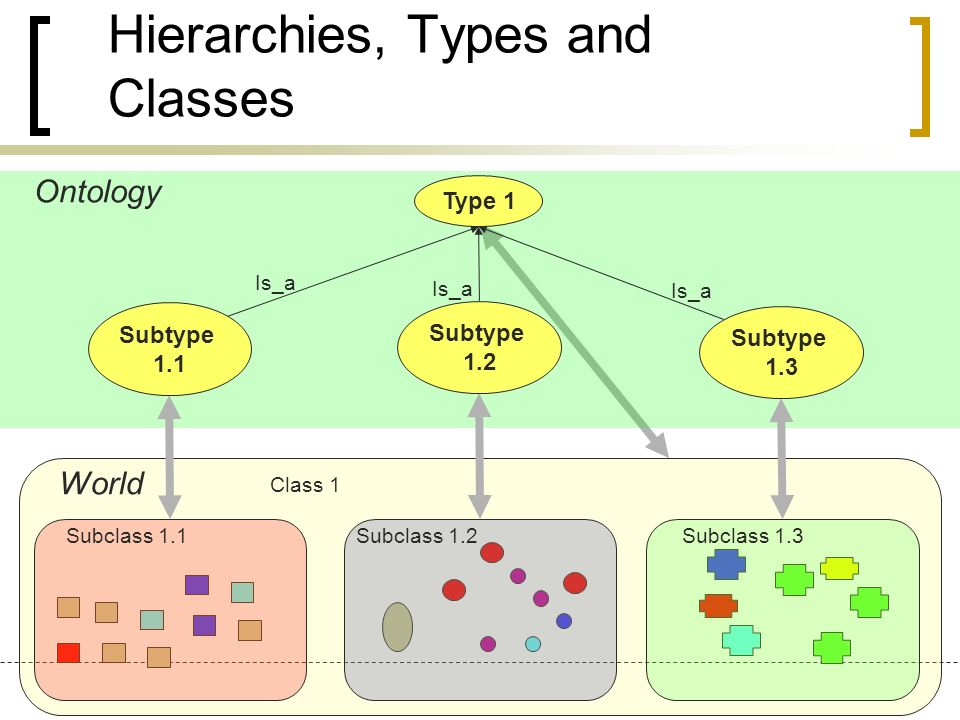 Hierarchies, Types and Classes Ontology World Is_a Type 1 Subtype 1.2 Subtype 1.1 Subtype 1.3 Class 1 Subclass 1.1 Subclass 1.2 Subclass 1.3