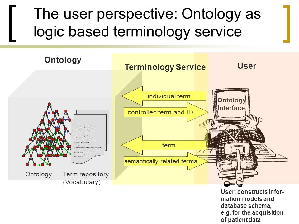 The user perspective: Ontology as logic based terminology service OntologyTerm repository (Vocabulary) blood das Blut blood alcohol [med.] adj.