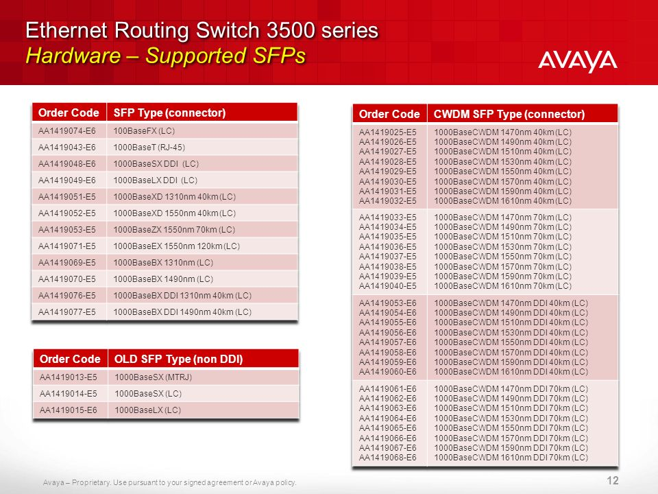 Avaya – Proprietary. Use pursuant to your signed agreement or Avaya policy. Ethernet Routing Switch 3500 series Hardware – Supported SFPs 12