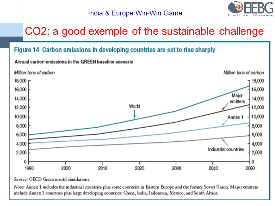 India & Europe Win-Win Game 10 CO2: a good exemple of the sustainable challenge