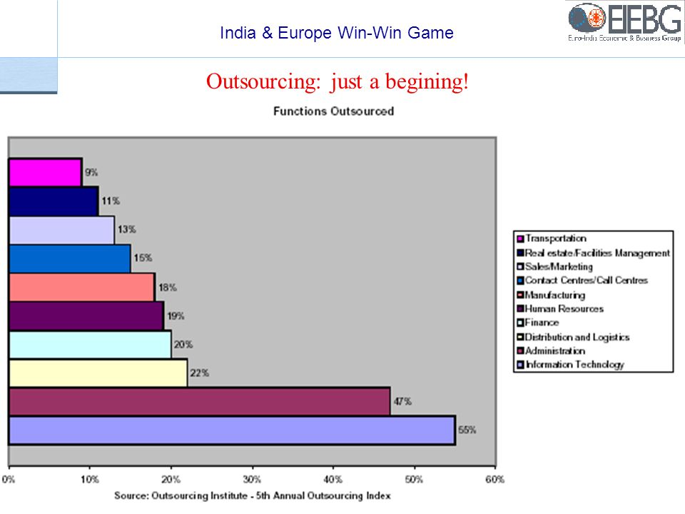 India & Europe Win-Win Game 14 Outsourcing: just a begining!